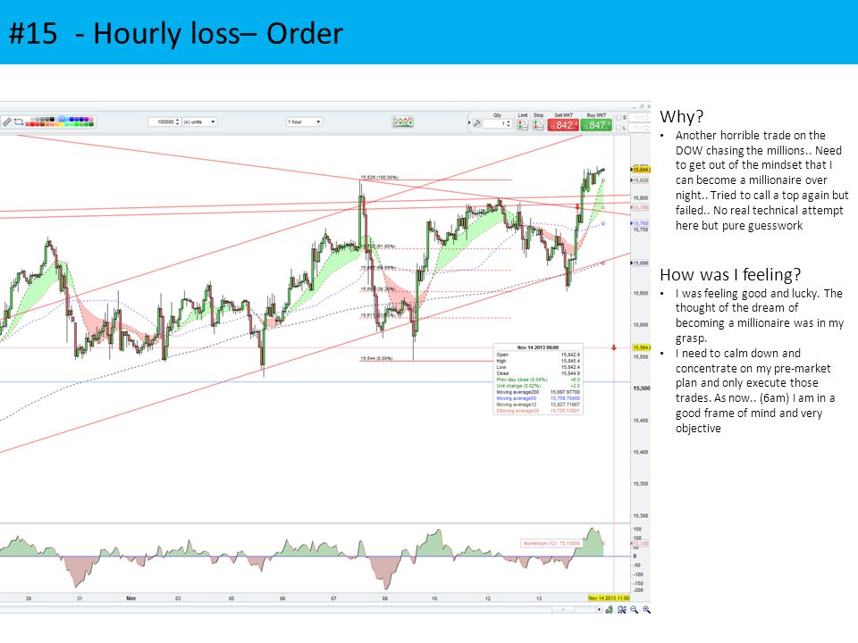 #15 - Hourly loss– Order Why.Another horrible trade on the DOW chasing the millions..