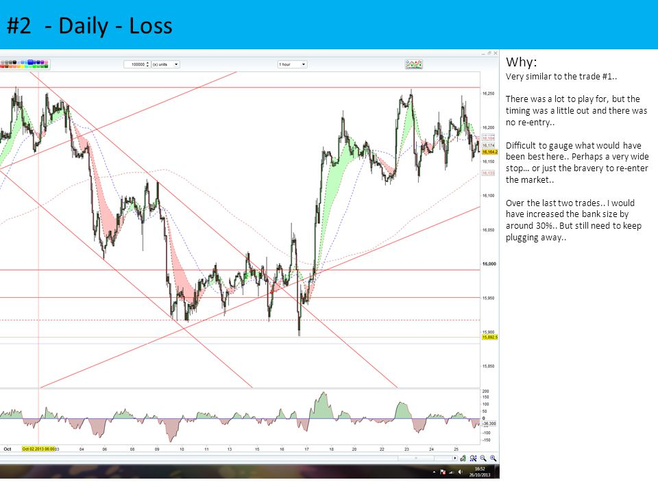 #2 - Daily - Loss Why: Very similar to the trade #1.. There was a lot to play for, but the timing was a little out and there was no re-entry.. Difficu