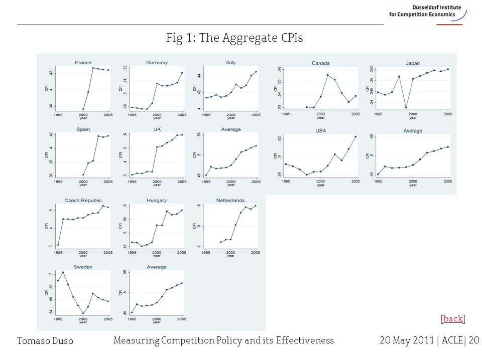 Tomaso Duso Fig 1: The Aggregate CPIs [back]back Measuring Competition Policy and its Effectiveness 20 May 2011 | ACLE| 20
