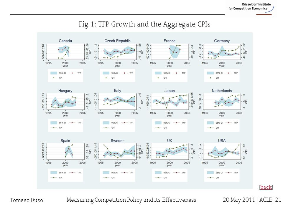 Tomaso Duso Fig 1: TFP Growth and the Aggregate CPIs [back]back Measuring Competition Policy and its Effectiveness 20 May 2011 | ACLE| 21