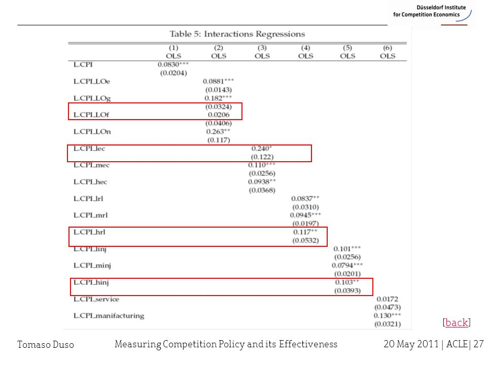 Tomaso Duso [back]back Measuring Competition Policy and its Effectiveness 20 May 2011 | ACLE| 27