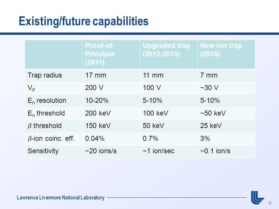 12 Lawrence Livermore National Laboratory Existing/future capabilities Proof-of- Principle (2011) Upgraded trap (2012-2013) New ion trap (2015) Trap radius17 mm11 mm7 mm V rf 200 V100 V~30 V E n resolution10-20%5-10% E n threshold200 keV100 keV~50 keV  threshold 150 keV50 keV25 keV  -ion coinc.