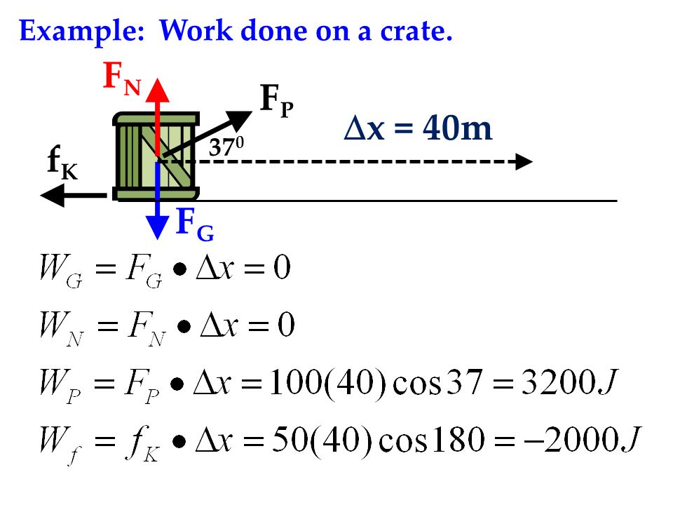 Example: Work done on a crate.  x = 40m FGFG FNFN FPFP fKfK 37 0