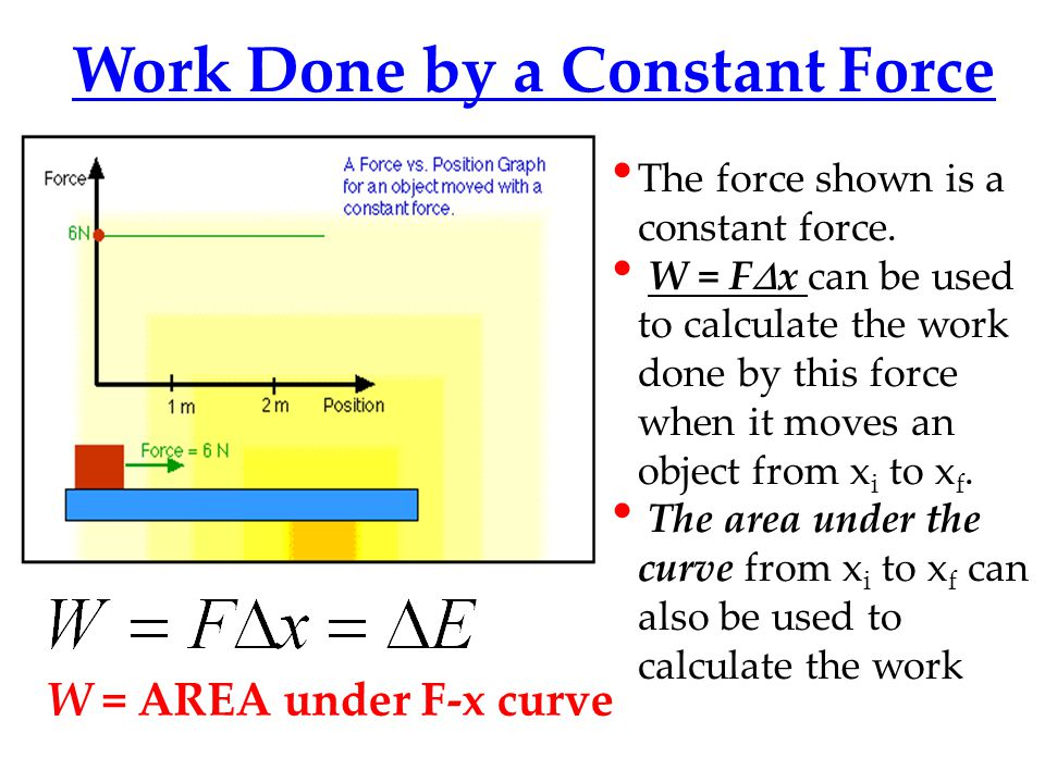 Work Done by a Constant Force W = AREA under F-x curve The force shown is a constant force.