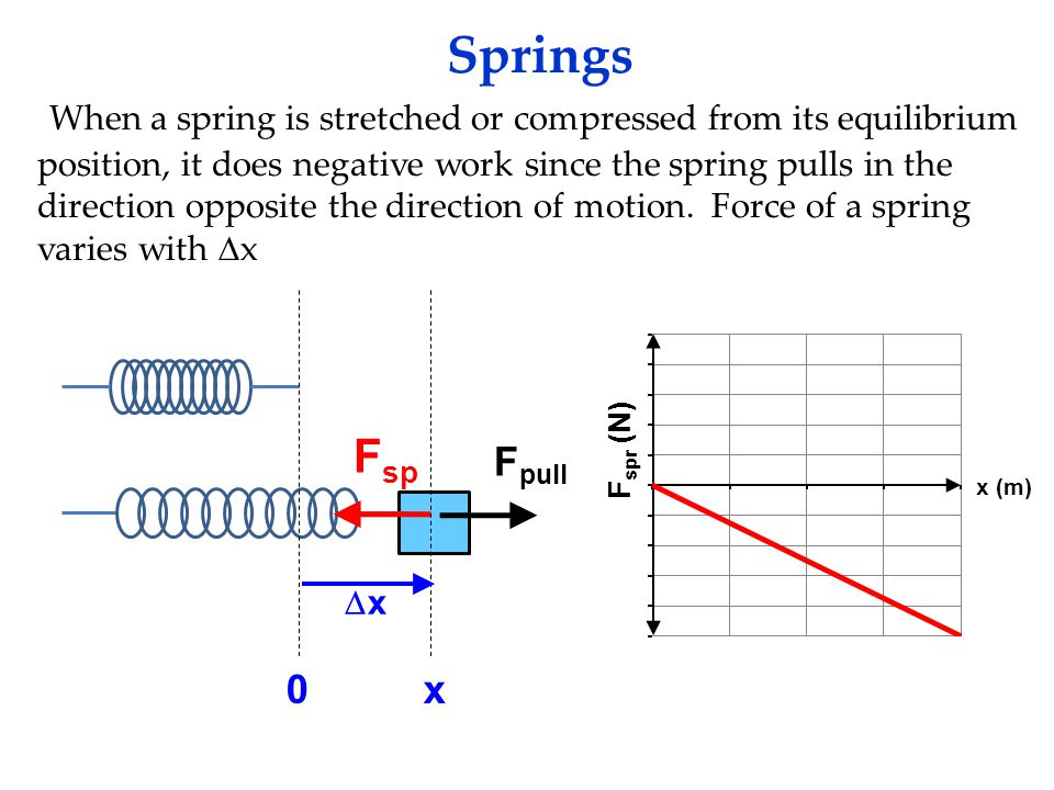 Springs When a spring is stretched or compressed from its equilibrium position, it does negative work since the spring pulls in the direction opposite the direction of motion.