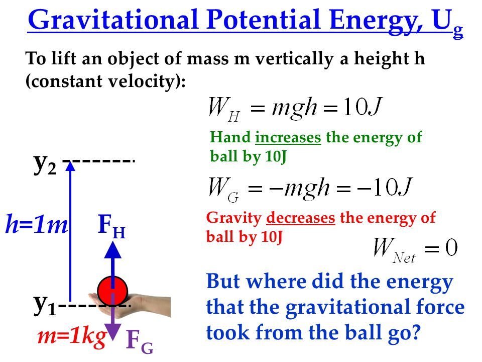 FGFG FHFH Gravitational Potential Energy, U g y2y2 y1y1 h=1m To lift an object of mass m vertically a height h (constant velocity): m=1kg Hand increases the energy of ball by 10J Gravity decreases the energy of ball by 10J But where did the energy that the gravitational force took from the ball go?