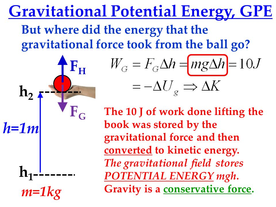 FGFG FHFH Gravitational Potential Energy, GPE h2h2 h1h1 h=1m m=1kg The 10 J of work done lifting the book was stored by the gravitational force and then converted to kinetic energy.
