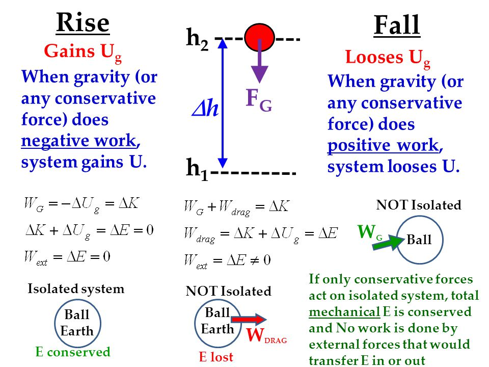 FGFG h2h2 h1h1 hh Looses U g Fall Rise Gains U g When gravity (or any conservative force) does negative work, system gains U.