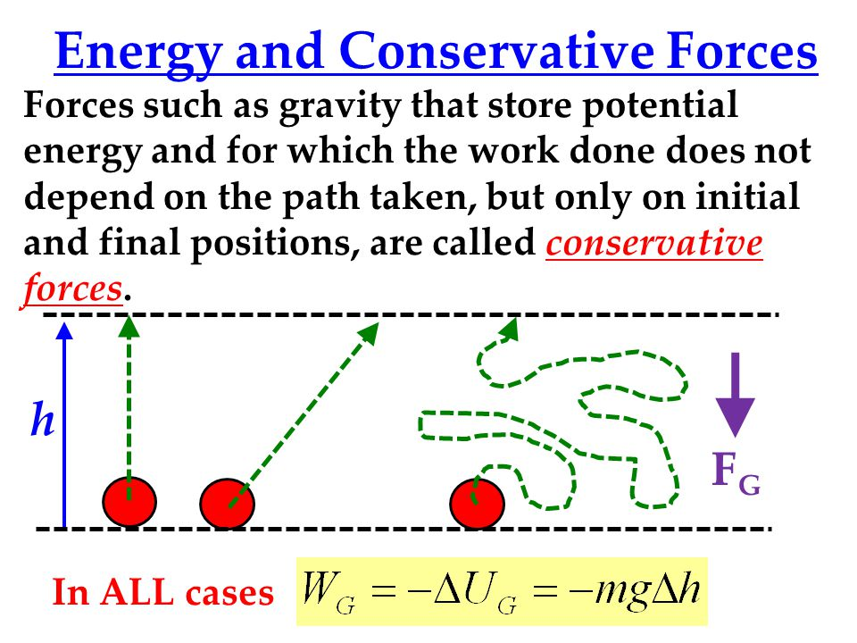 Energy and Conservative Forces Forces such as gravity that store potential energy and for which the work done does not depend on the path taken, but only on initial and final positions, are called conservative forces.