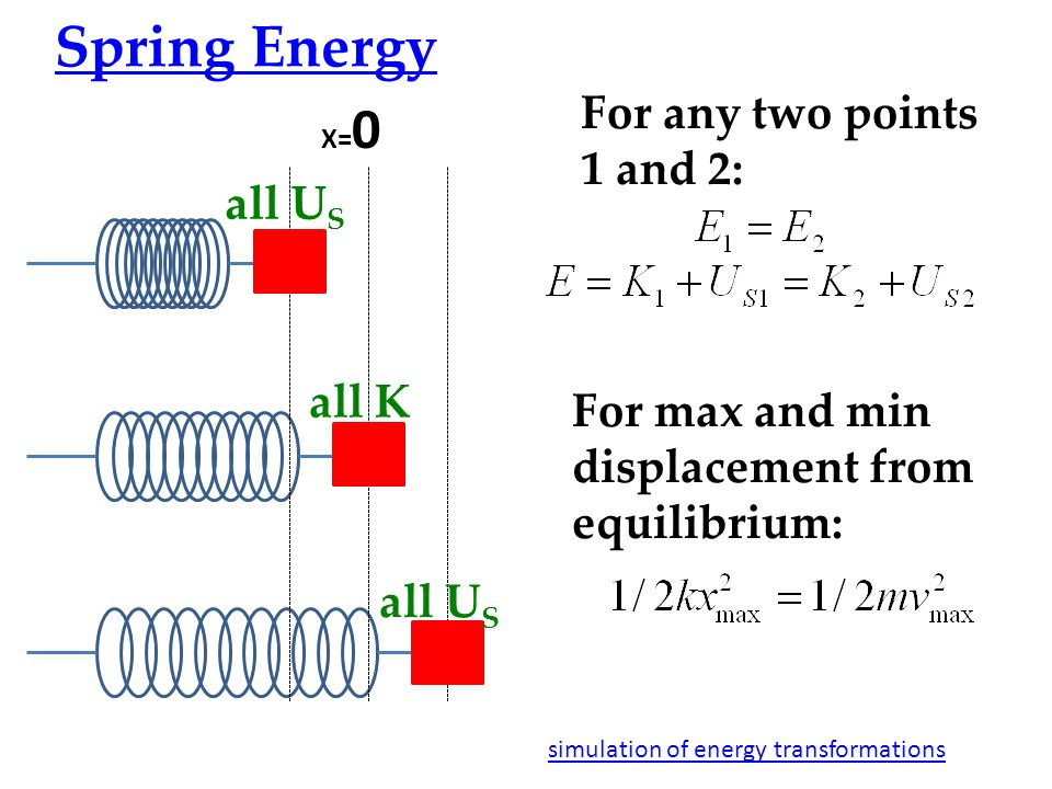 X= 0 Spring Energy all U S all K all U S For any two points 1 and 2: For max and min displacement from equilibrium: simulation of energy transformations