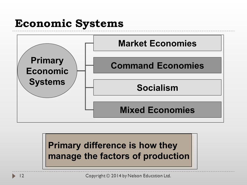 Economic Systems Copyright © 2014 by Nelson Education Ltd.12