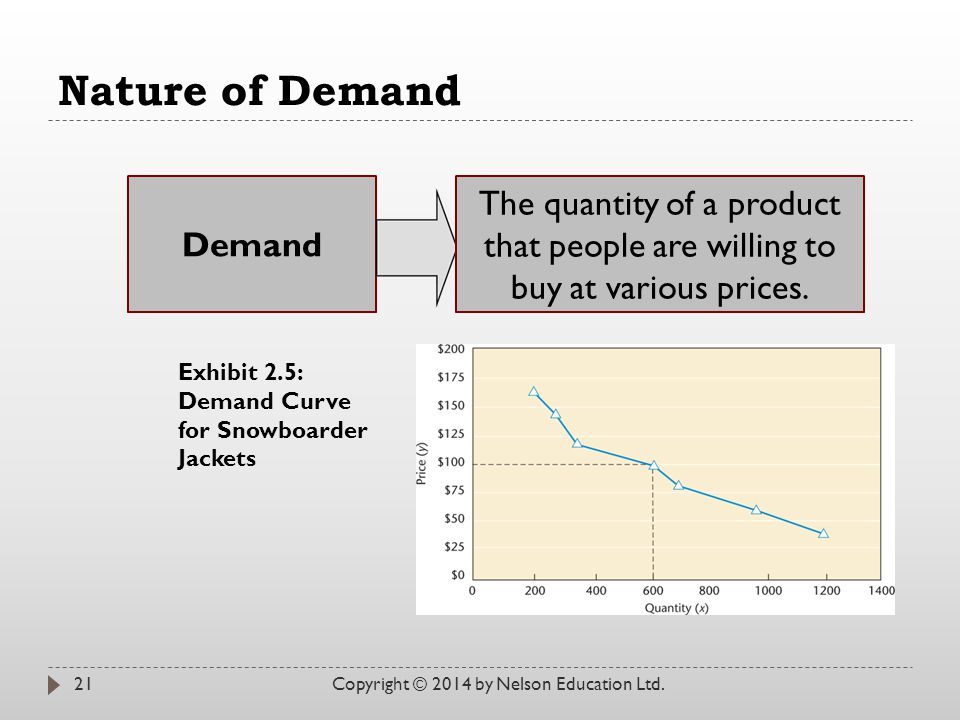 Nature of Demand Copyright © 2014 by Nelson Education Ltd.21 Demand The quantity of a product that people are willing to buy at various prices. Exhibi