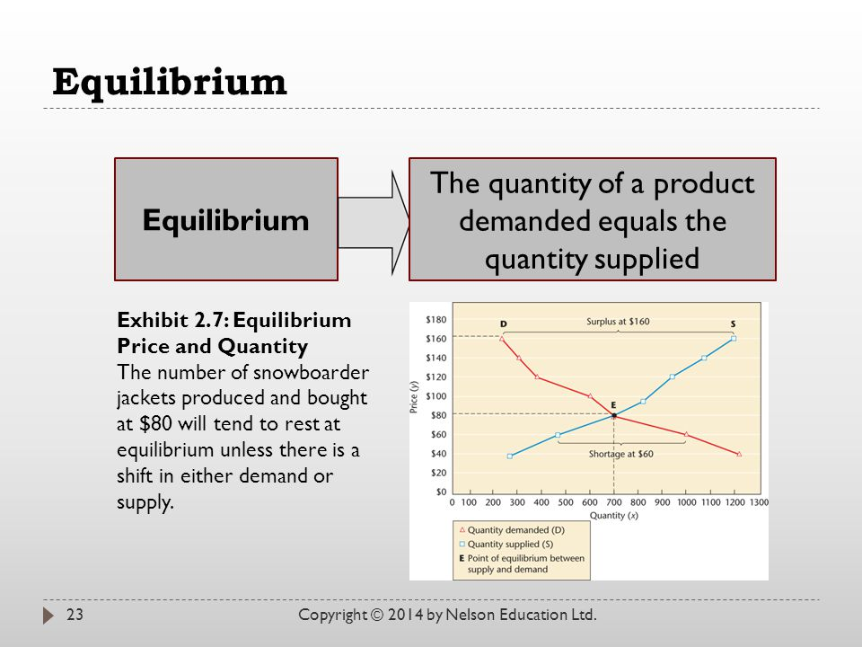 Equilibrium Copyright © 2014 by Nelson Education Ltd.23 Equilibrium The quantity of a product demanded equals the quantity supplied Exhibit 2.7: Equil