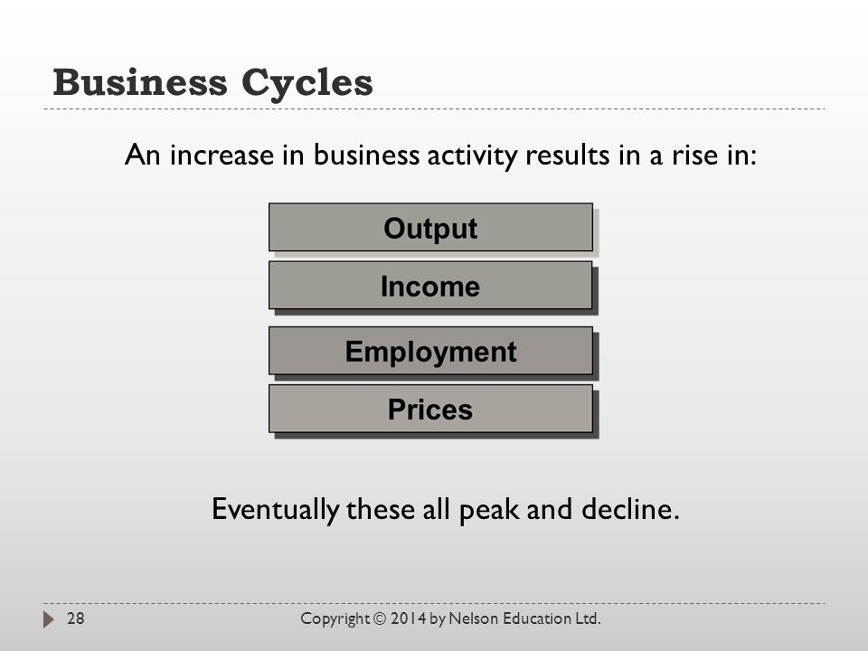 Business Cycles Copyright © 2014 by Nelson Education Ltd.28 Eventually these all peak and decline. An increase in business activity results in a rise