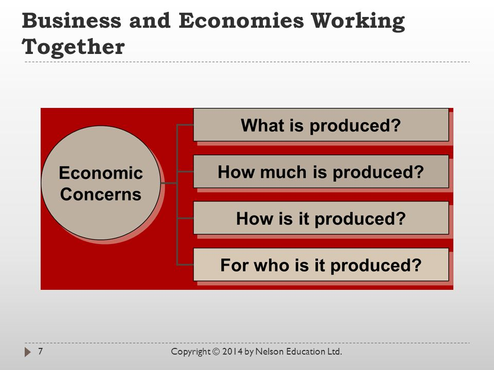 Business and Economies Working Together Copyright © 2014 by Nelson Education Ltd.7