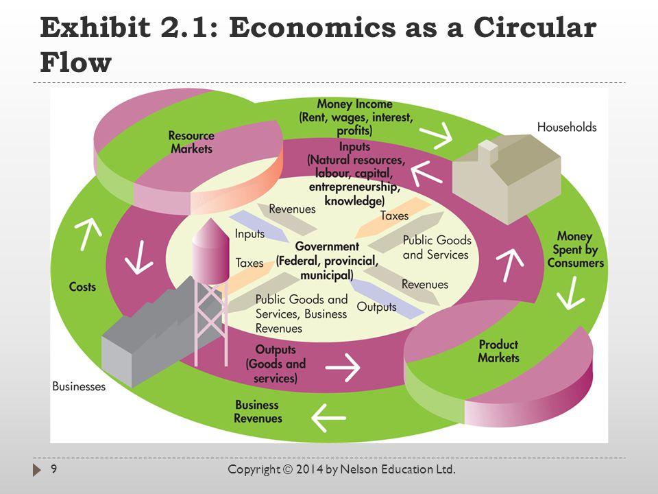 Exhibit 2.1: Economics as a Circular Flow Copyright © 2014 by Nelson Education Ltd.9