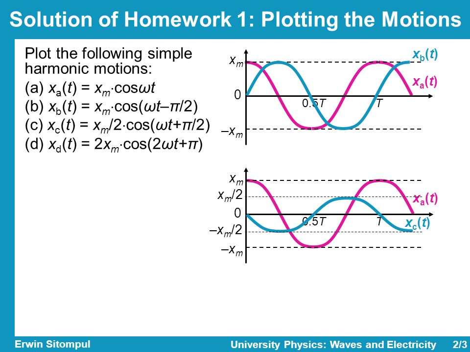 2/3 Erwin Sitompul University Physics: Waves and Electricity Plot the following simple harmonic motions: (a) x a (t) = x m  cosωt (b) x b (t) = x m  cos(ωt–π/2) (c) x c (t) = x m /2  cos(ωt+π/2) (d) x d (t) = 2x m  cos(2ωt+π) xa(t)xa(t) T0.5T xmxm –x m 0 xb(t)xb(t) xa(t)xa(t) T0.5T xmxm –x m 0 xc(t)xc(t) x m /2 –x m /2 Solution of Homework 1: Plotting the Motions
