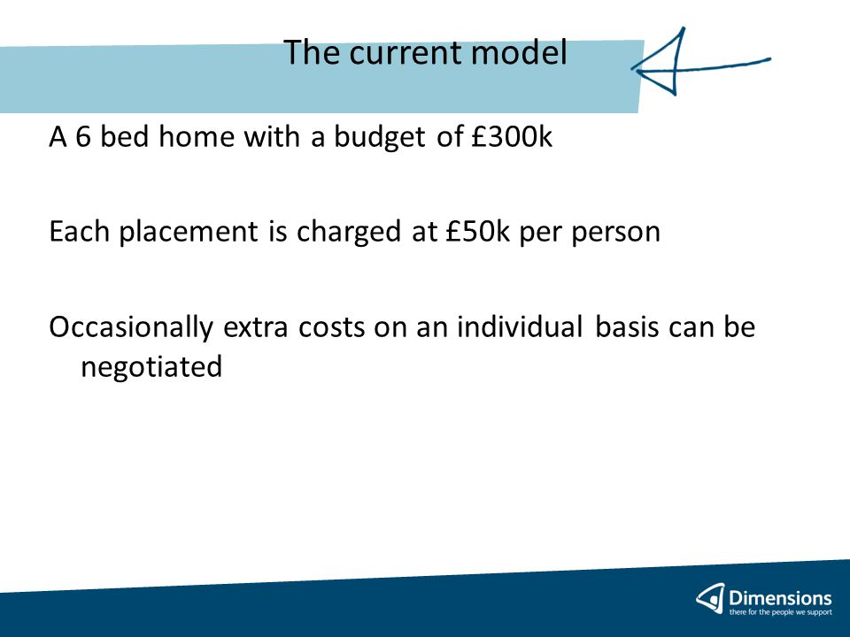 The current model A 6 bed home with a budget of £300k Each placement is charged at £50k per person Occasionally extra costs on an individual basis can be negotiated