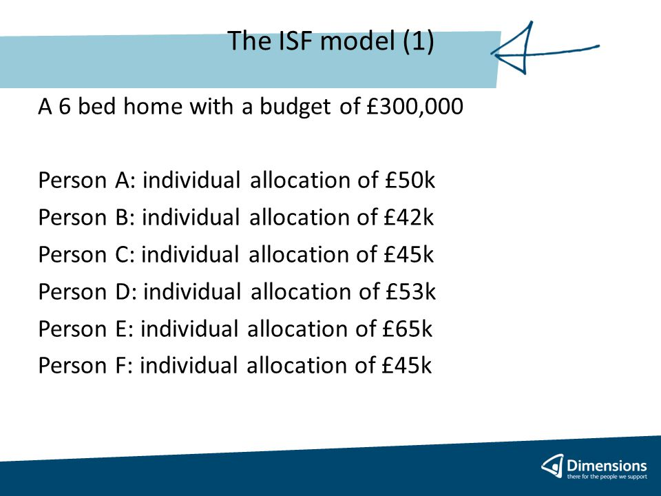 The ISF model (1) A 6 bed home with a budget of £300,000 Person A: individual allocation of £50k Person B: individual allocation of £42k Person C: individual allocation of £45k Person D: individual allocation of £53k Person E: individual allocation of £65k Person F: individual allocation of £45k