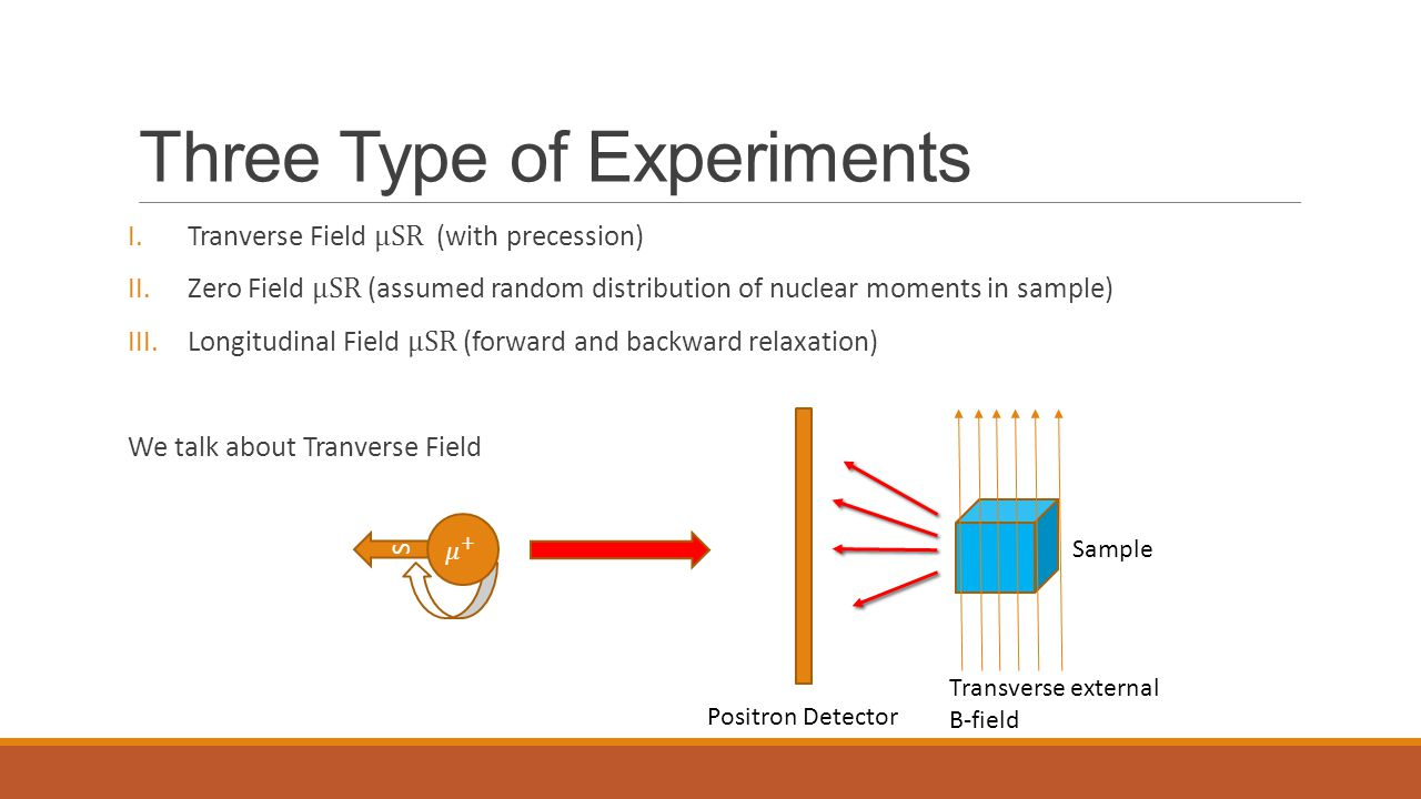Three Type of Experiments S Positron Detector Sample Transverse external B-field