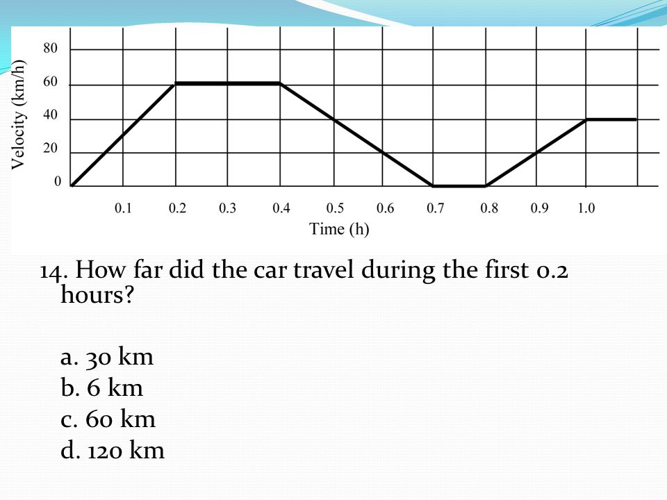 14. How far did the car travel during the first 0.2 hours? a. 30 km b. 6 km c. 60 km d. 120 km