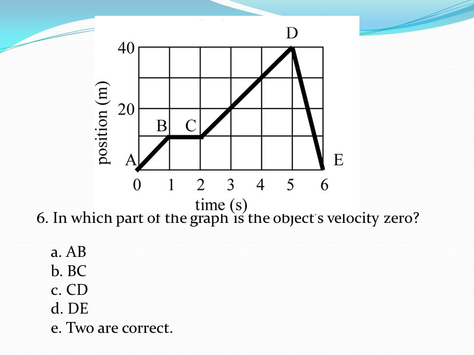 7.In which part of the graph does the object have a negative velocity.