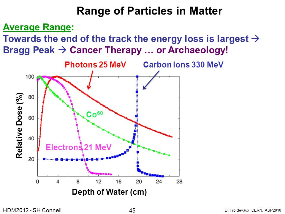 Average Range: Towards the end of the track the energy loss is largest  Bragg Peak  Cancer Therapy … or Archaeology! Photons 25 MeV Carbon Ions 330