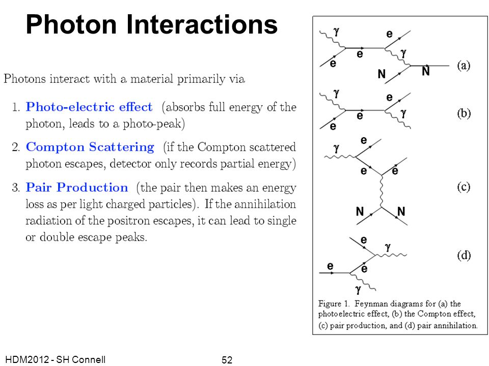 HDM2012 - SH Connell 52 Photon Interactions