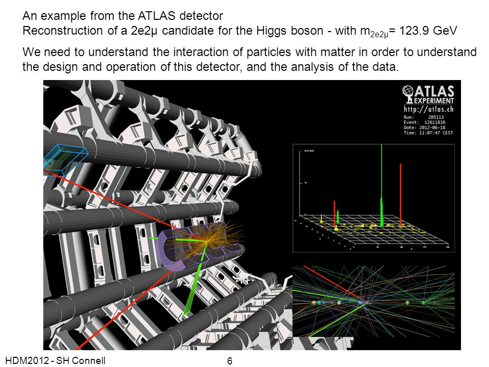 An example from the ATLAS detector Reconstruction of a 2e2μ candidate for the Higgs boson - with m 2e2μ = 123.9 GeV We need to understand the interact