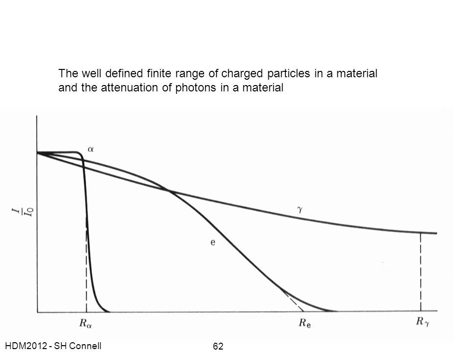 The well defined finite range of charged particles in a material and the attenuation of photons in a material HDM2012 - SH Connell 62