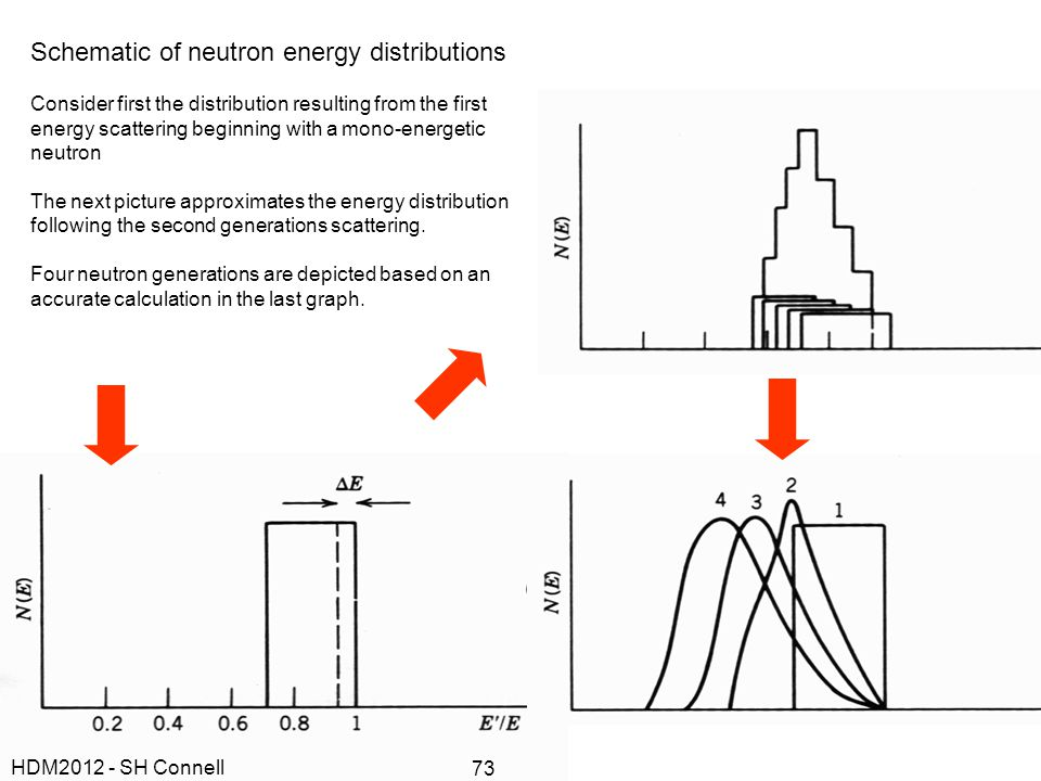 Schematic of neutron energy distributions Consider first the distribution resulting from the first energy scattering beginning with a mono-energetic n