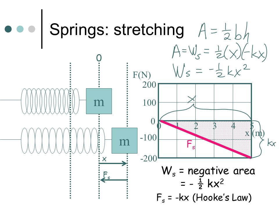 Springs When a spring is stretched or compressed from its equilibrium position, it does negative work, since the spring pulls opposite the direction of motion.