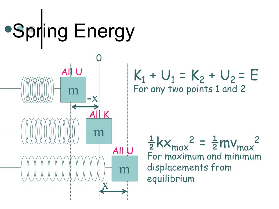 Springs and Energy Conservation Transforms energy back and forth between K and U.