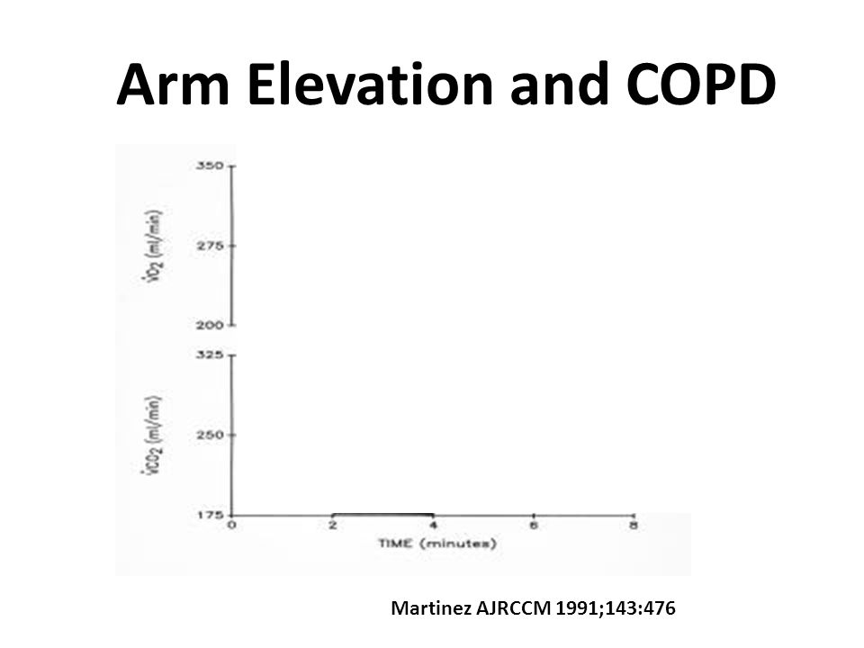 Effect of Arm Elevation on VO2 and VCO2 Couser CHEST 1993:103:37 * VO2 VCO2