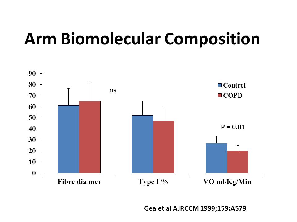 Arm Biomolecular Composition.COPD = 11 and Controls = 9 Non dominant arm Deltoid biopsy.