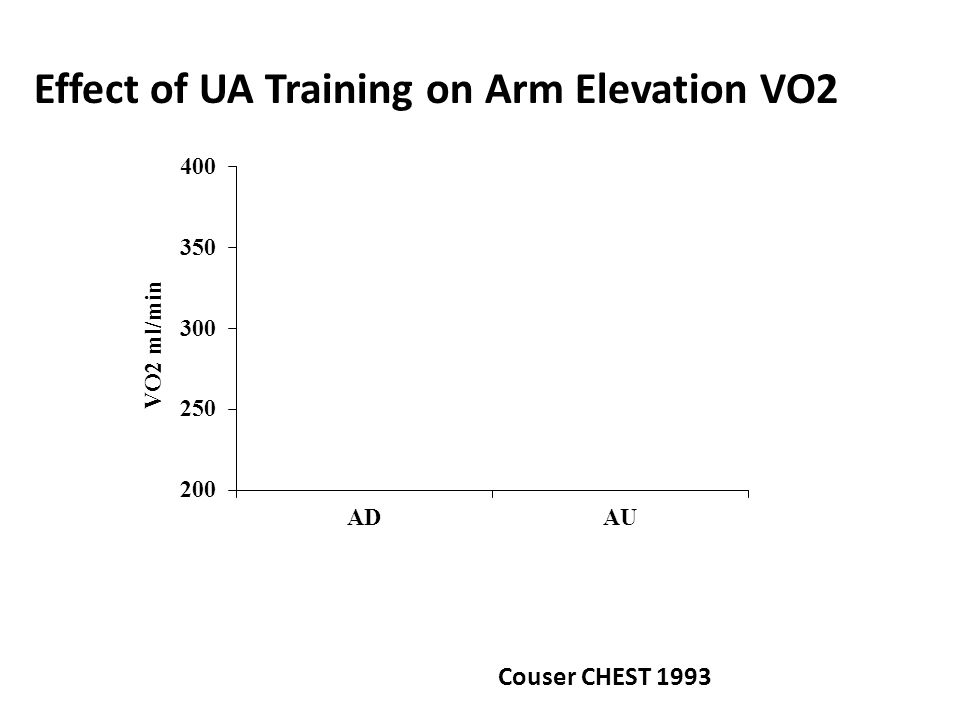 Upper Extremity Exercise.Arm elevation increases VO2, VCO2 and VE.