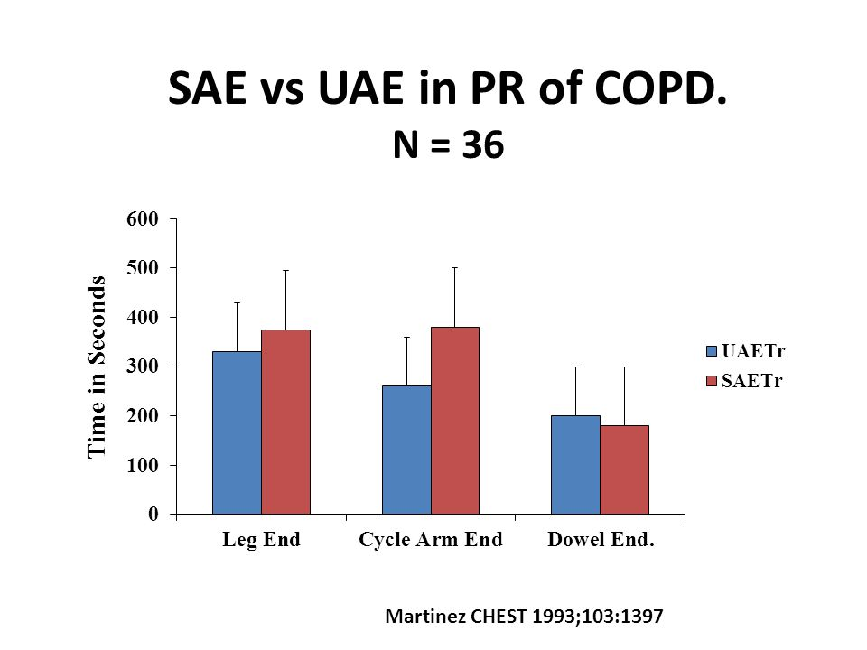Effect of UA Training on Arm Elevation VO2 Couser CHEST 1993 Pre- Rehab Post- Rehab
