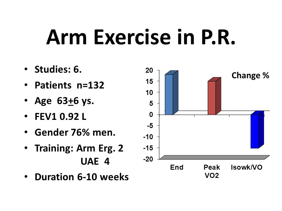 Effects of UA training * * * Epstein et al J Cardiopulm Rehab 97;17:171