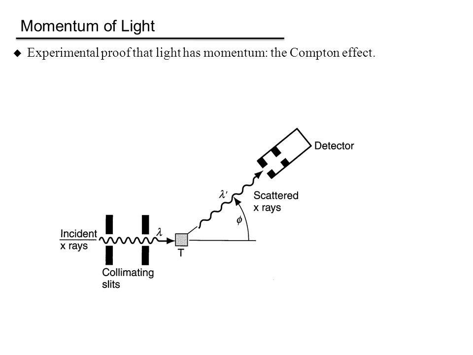  Experimental proof that light has momentum: the Compton effect. Momentum of Light