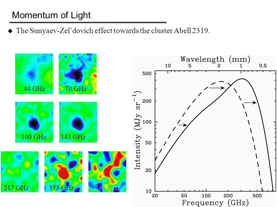  The Sunyaev-Zel'dovich effect towards the cluster Abell 2319. Momentum of Light 44 GHz70 GHz 100 GHz143 GHz 217 GHz353 GHz545 GHz