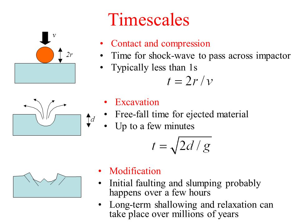 Timescales Contact and compression Time for shock-wave to pass across impactor Typically less than 1s 2r v d Excavation Free-fall time for ejected material Up to a few minutes Modification Initial faulting and slumping probably happens over a few hours Long-term shallowing and relaxation can take place over millions of years
