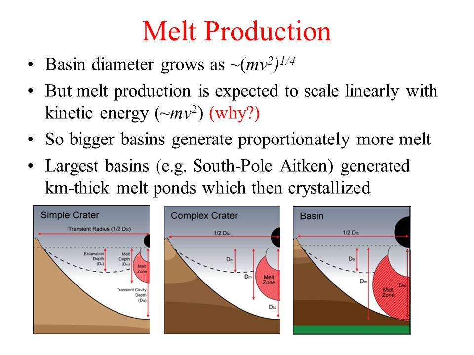 Melt Production Basin diameter grows as ~(mv 2 ) 1/4 But melt production is expected to scale linearly with kinetic energy (~mv 2 ) (why ) So bigger basins generate proportionately more melt Largest basins (e.g.