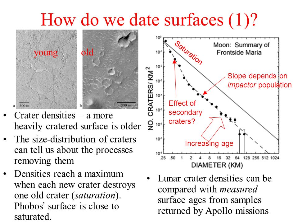 How do we date surfaces (1).