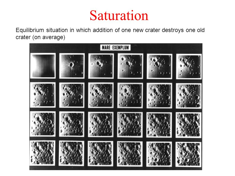Saturation Equilibrium situation in which addition of one new crater destroys one old crater (on average)