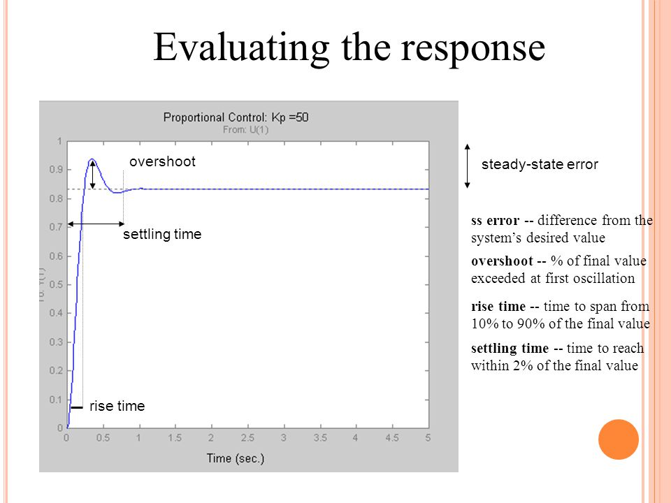 Evaluating the response steady-state error settling time rise time overshoot overshoot -- % of final value exceeded at first oscillation rise time -- time to span from 10% to 90% of the final value settling time -- time to reach within 2% of the final value ss error -- difference from the system's desired value