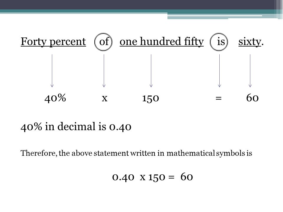40% x 150= 60 40% in decimal is 0.40 Therefore, the above statement written in mathematical symbols is 0.40 x 150 = 60