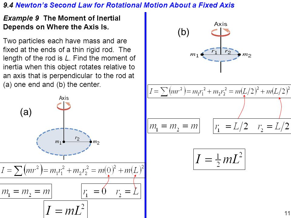 9.4 Newton's Second Law for Rotational Motion About a Fixed Axis Example 9 The Moment of Inertial Depends on Where the Axis Is.