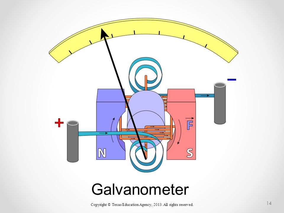 Galvanometer Copyright © Texas Education Agency, 2013. All rights reserved. 14