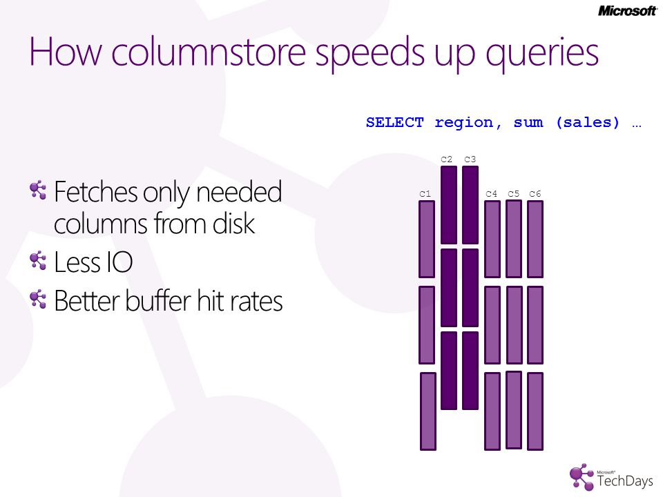 How columnstore speeds up queries Fetches only needed columns from disk Less IO Better buffer hit rates C1 C2 C4 C5 C6 C3 SELECT region, sum (sales) …