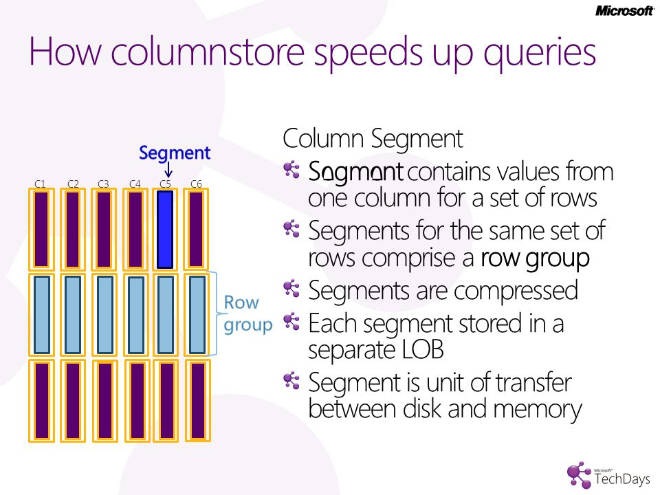 How columnstore speeds up queries Column Segment Segment contains values from one column for a set of rows Segments for the same set of rows comprise a row group Segments are compressed Each segment stored in a separate LOB Segment is unit of transfer between disk and memory C1 C2 C3 C5C6C4
